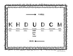 Metric Conversion Visual Aid King Henry Math Lesson