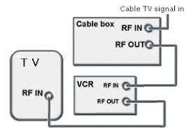 cable tv hookup digital stb hdtv connections Svideo To Rca Wiring Diagram this diagram shows a simple coaxial cable hookup from cable box to vcr to tv analog video and mono audio are carried over a single rf coax cable svideo to rca connection diagram
