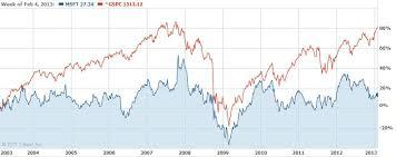Microsoft Stock Price Msft Stock Price News 2019 09 10