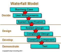 waterfall model software development life cycle  sdlc waterfall model