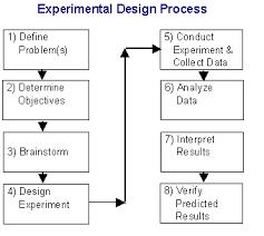 Design Of Experiments Doe Tutorial