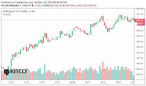 Gold And Silver Resume Downtrend Kitco News