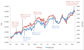 Why Do The S P 500 And Dow Jones Keep Breaking Records