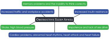 About Sleep Apnea Sleep Well Inc