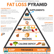 pre and post workout nutrition fat loss pyramid