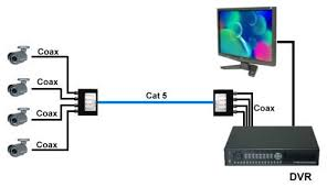4 channel video transmitter receiver bnc to rj45 coax to cat 5 installation