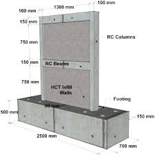 rehabilitation of infilled reinforced concrete frames with thin steel plate shear walls journal of performance of constructed facilities vol 30 no 4