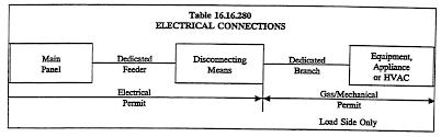 Chapter 16 16 Gas Mechanical Regulations Code Of