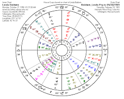 How To Read A Progressed Chart Astrologically Forecasting A Lottery Winner
