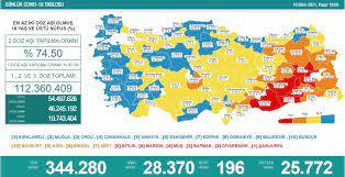 Türkiye'nin 10 Ekim koronavirüs tablosu açıklandı - Yeni Şafak