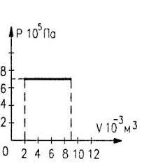 Контрольная работа по теме Термодинамика Найдите работу газа при расширении hello html m6c05594d jpg