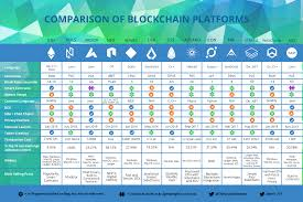An Updated Blockchain Platform Comparison Chart Cryptocurrency