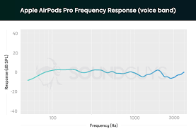 Pocket Pod Preset Chart Apple Airpods Pro Review Finally Good Soundguys
