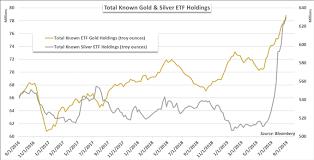 Dailyfx Blog Gold Price Forecast Xau Usd Etf Holdings