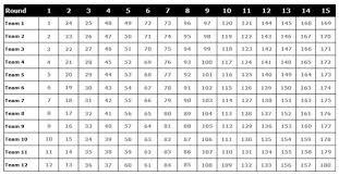 16 Team Snake Draft Order Chart Understanding Fantasy Football Snake And Auction Drafts