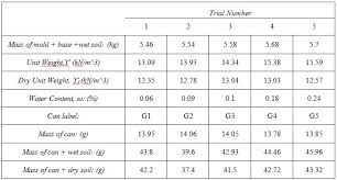 Soil Compaction Chart Compaction Lab Geotechnical Engineering Soil Information