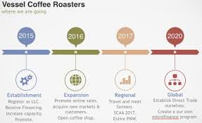 online sales business plan vessel coffee roasters business plan competition whitworth