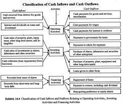 What Is Cash Outflows Classification Of Cash Inflows And Outflows With Diagarm