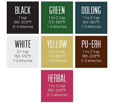Steeping Chart For Different Tea And Herbal Infusions