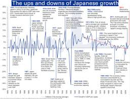 The Long Term Ups And Downs Of Japanese Growth 828cloud