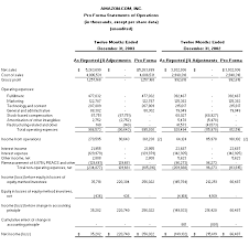 Canadian Tire Financial Statements Template Best Template Collection