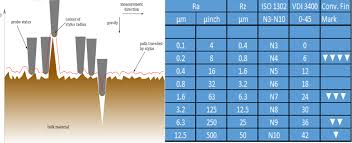 22 Abiding Surface Roughness Comparison Chart
