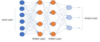 Deep Neural Network Introduction To Deep Learning Intellipaat Blog