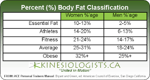 Men S Body Fat Chart Norms For Percentage Body Fat Female Kinesiologists Ca