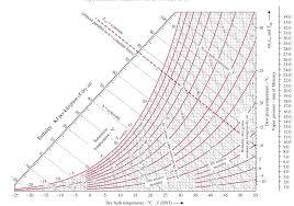 Psychrometric Chart Si Units Psychrometric Chart Si Units