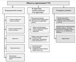 Реферат Научно технический прогресс газотурбинных установок  Рис 1 Классификация ГТД по назначению и объектам применения