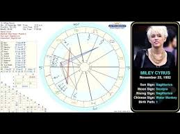 Miley Cyrus Birth Chart