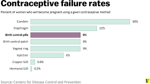 Planned Parenthood Birth Control Effectiveness Chart 7 Facts Anyone Taking Birth Control Should Know Vox