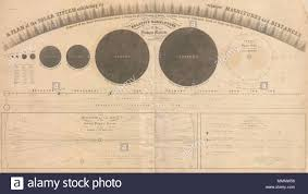 Distance Between States Chart English This Rare Chart Illustrating The Solar System Was