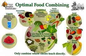 Correct Food Combining Chart Food Combining Chart From The Optimum Health Institute In