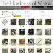 The Hardness Of Metals A Visual Representation Of Mohs Scale