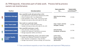Tpm Stakeholder Roles And Responsibilities Productivity