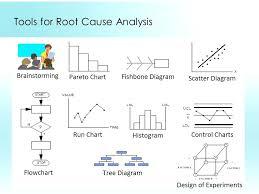 Causal Factor Charting Causal Diagram Root Schematics Online