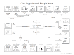 Charting Cheat Sheet Cheat Sheet To Pick The Right Graph Or Chart For Your Data