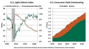 Economic Commentary Worldwide Challenges For The Automotive