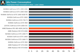 Power Temperature And Noise The Nvidia Geforce Gtx 1650