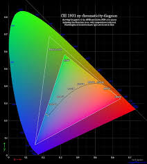 Small Picture Gamut What Color Is Your Monitor Display Calibration 201 The
