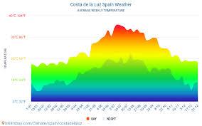 Costa de la Luz, Spain - Long term weather forecast for Costa de la Luz 2021