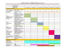 Proper Gantt Chart For Master Research Proposal Phd Thesis