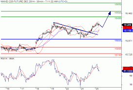 Nikkei 225 Intraday Chart Nikkei225 Index Nikkei 225 Ose Z4 Intraday Further