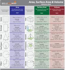 Geometry Formulas Foldable Volume Surface Area Circumference ...
