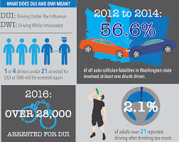 washington dui statistics