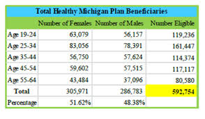 Medicaid Eligibility Income Chart Michigan Healthy Michigan Plan Needs A Waiver To Continue