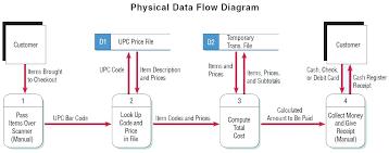 Excel Cash Flow Diagram Draw Cash Flow Diagram Excel Creator Tropicalspa Co