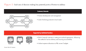 Winning Operating Models For Global Insurance Companies