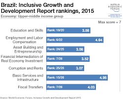 Is Brazil Making Progress On Inequality World Economic Forum